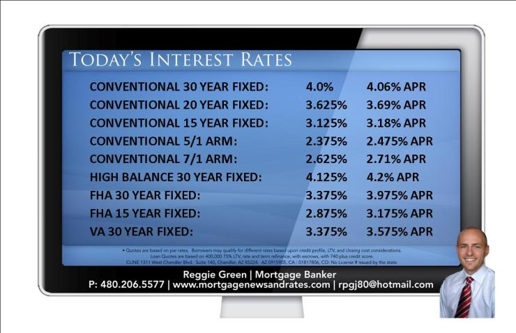 Today's Interest Rates - June 4th, 2013