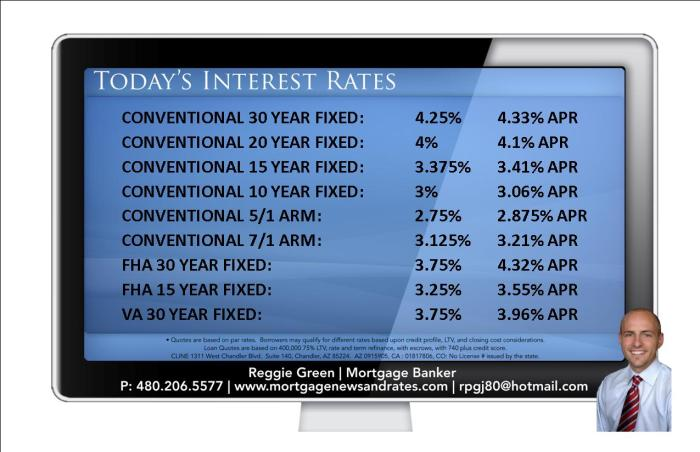 Today's Interest Rates - February 10th, 2014