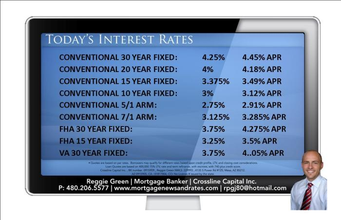 Today's Interest Rates - April 7th, 2014