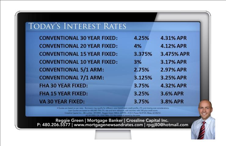 Today's Interest Rates - May 12th, 2014