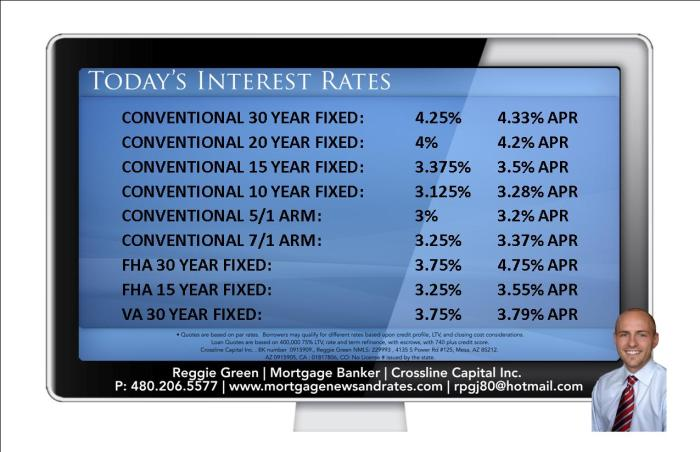 Today's Interest Rates - September 15th, 2014