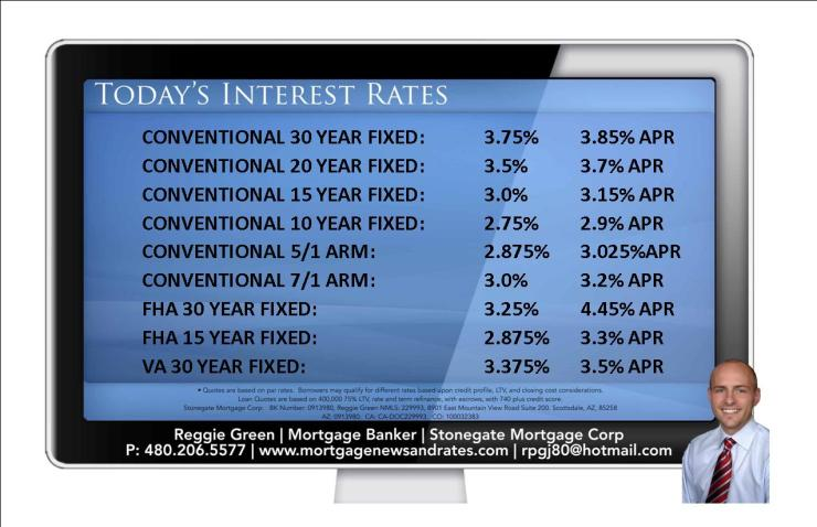 Today's Interest Rates -December 15th, 2014