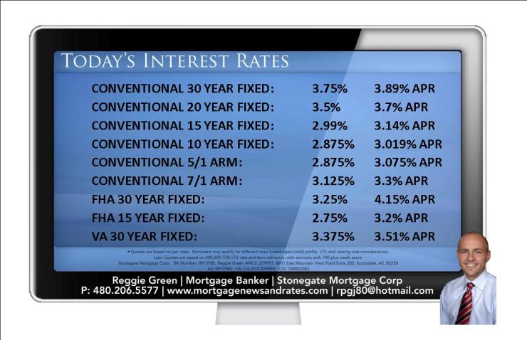 Today's Interest Rates - March 16th, 2015