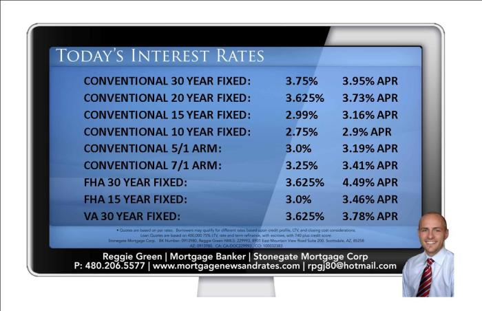 Today's Interest Rates - October 13th, 2015