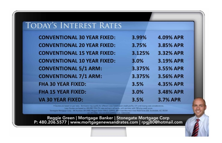 Today's Interest Rates - January 12th, 2016