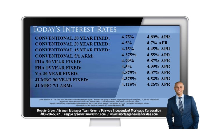 Today's Interest Rates – May 6th, 2018