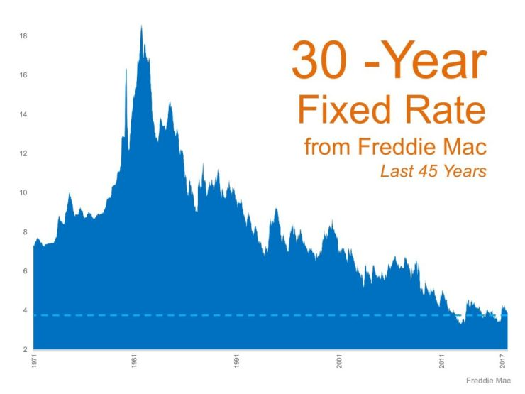 Freddie Mac graph
